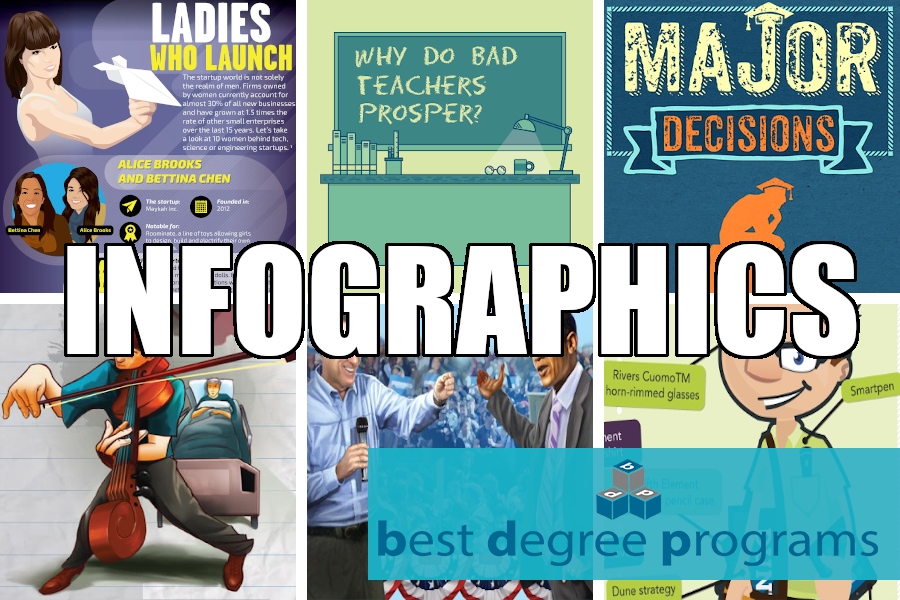 infographics by best degree programs